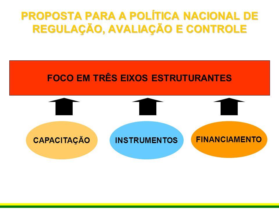PROPOSTA PARA A POLÍTICA NACIONAL DE REGULAÇÃO, AVALIAÇÃO E CONTROLE