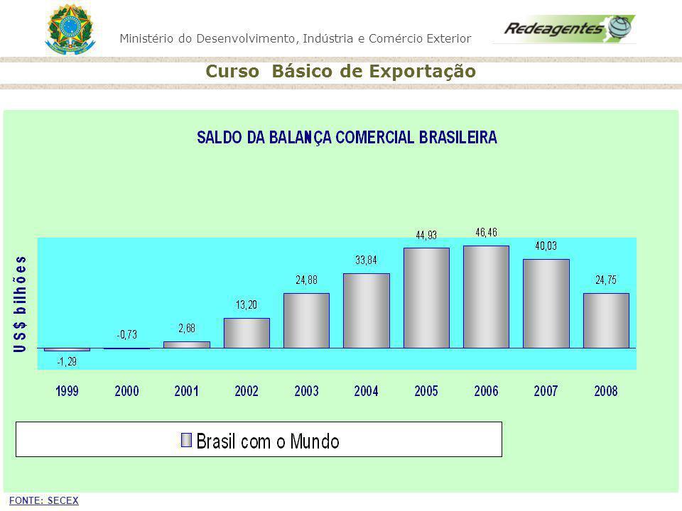 Alterar o título BALANÇA COMERCIAL BRASILEIRA.