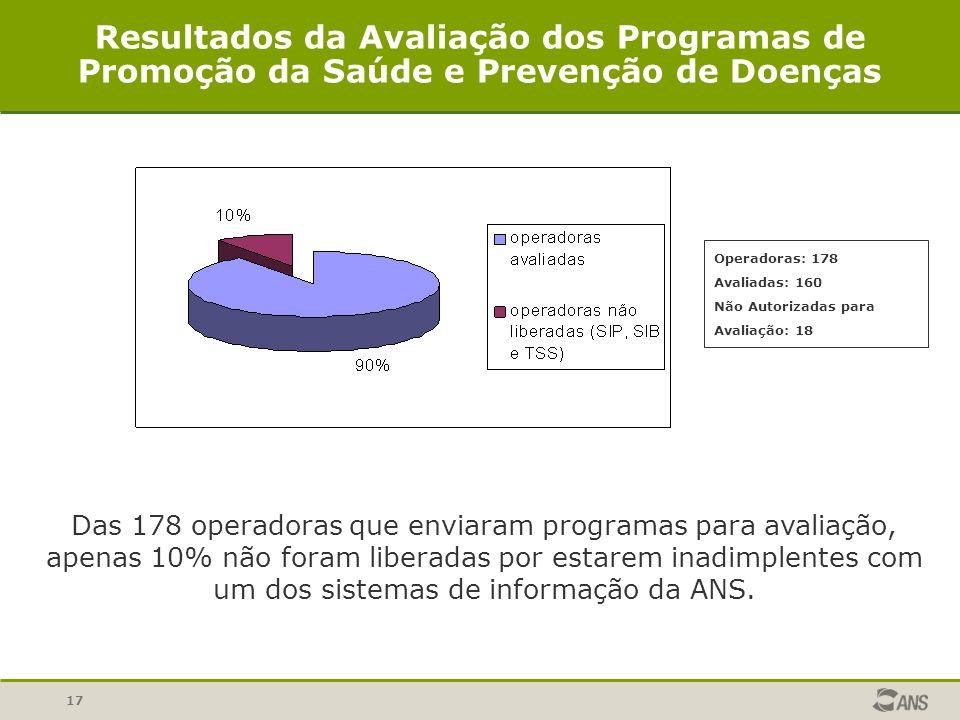 Resultados da Avaliação dos Programas de Promoção da Saúde e Prevenção de Doenças