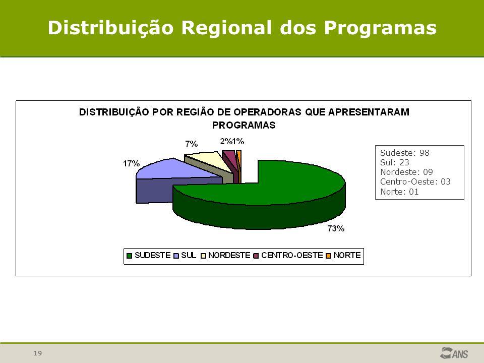 Distribuição Regional dos Programas