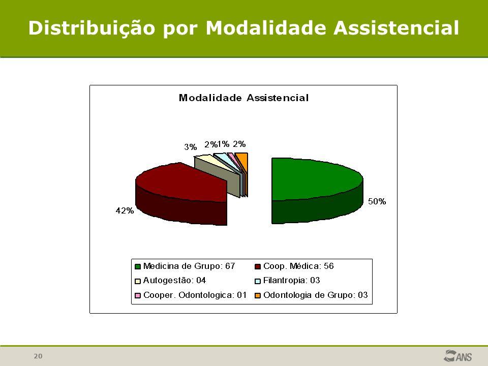 Distribuição por Modalidade Assistencial