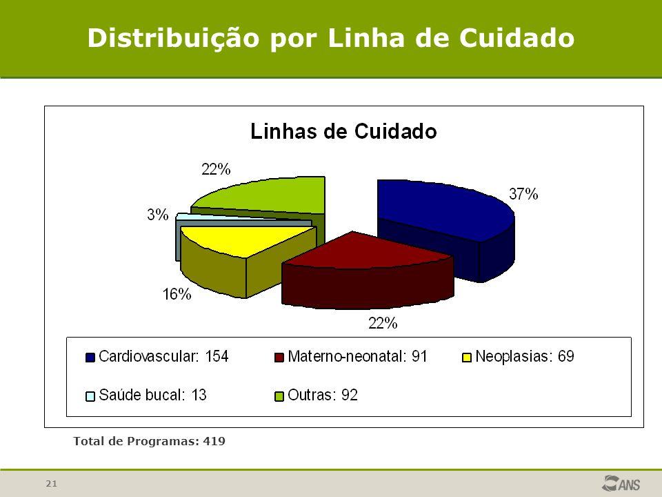 Distribuição por Linha de Cuidado