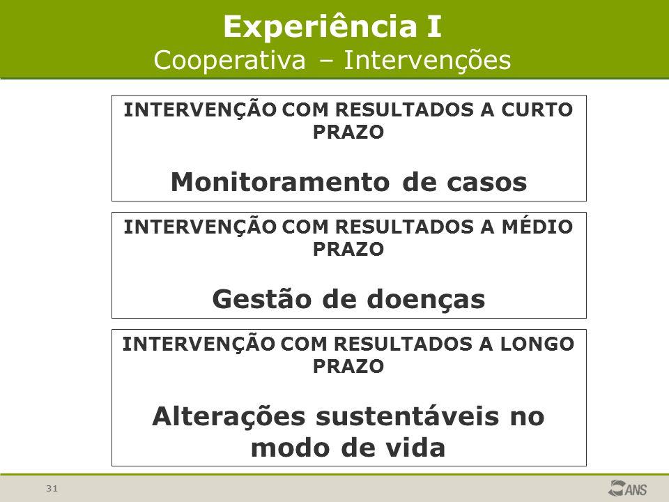 Experiência I Cooperativa – Intervenções Monitoramento de casos