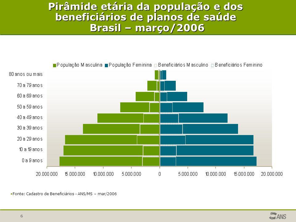 Pirâmide etária da população e dos beneficiários de planos de saúde