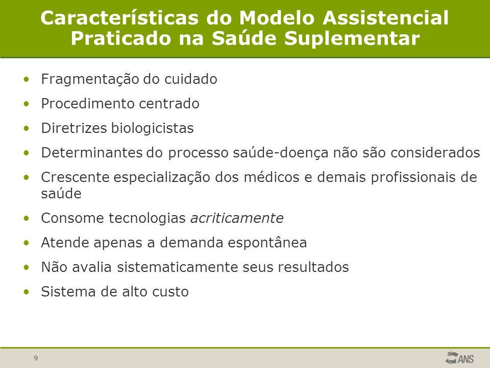 Características do Modelo Assistencial Praticado na Saúde Suplementar