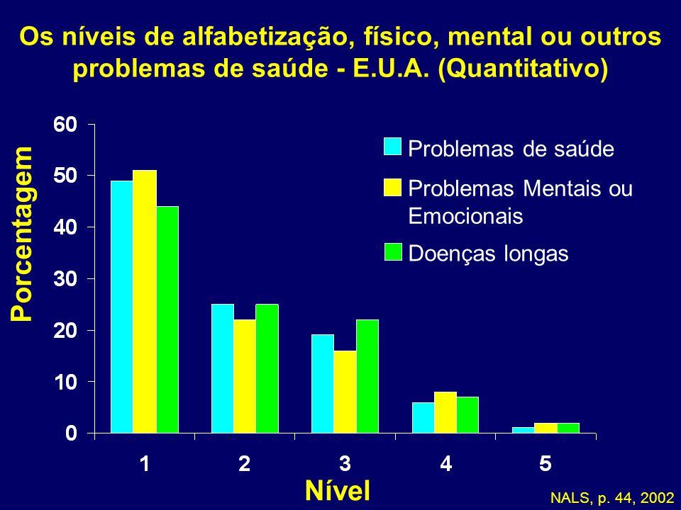 05-173 Os níveis de alfabetização, físico, mental ou outros problemas de saúde - E.U.A. (Quantitativo)