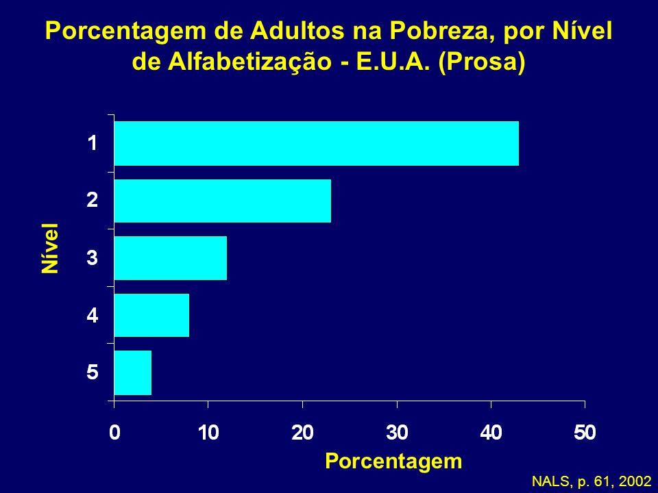 05-170 Porcentagem de Adultos na Pobreza, por Nível de Alfabetização - E.U.A. (Prosa) Nível. Porcentagem.