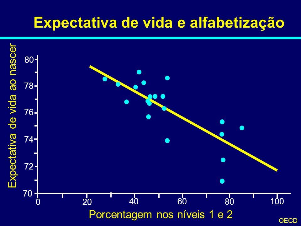 Expectativa de vida e alfabetização