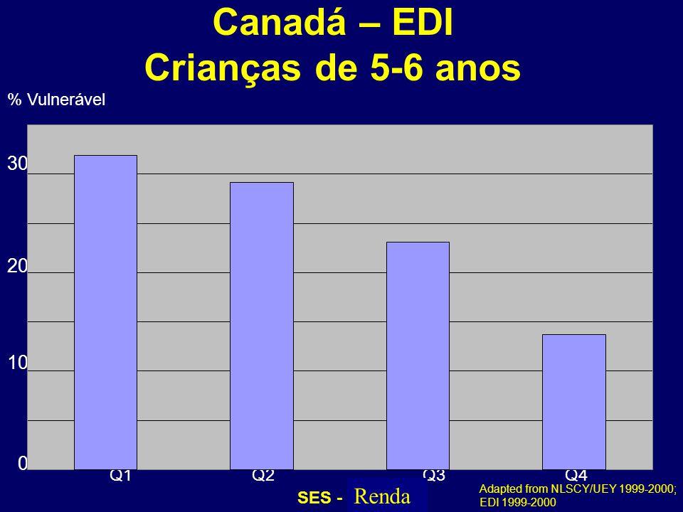 Canadá – EDI Crianças de 5-6 anos
