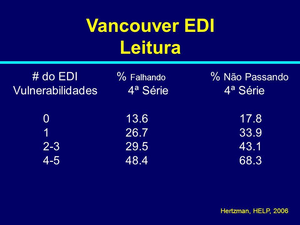 Vancouver EDI Leitura # do EDI % Falhando % Não Passando