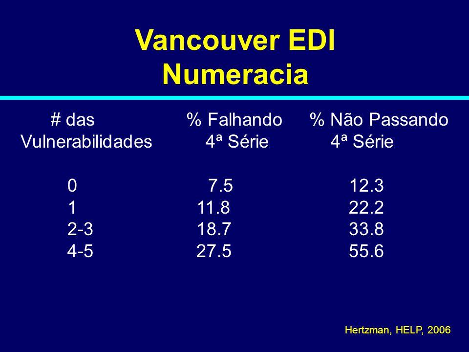 Vancouver EDI Numeracia