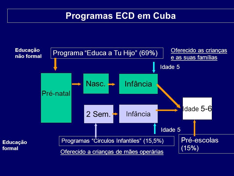 07-197 Programas ECD em Cuba Nasc. Infância 2 Sem. Pré-natal Infância
