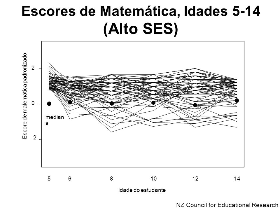 Escores de Matemática, Idades 5-14