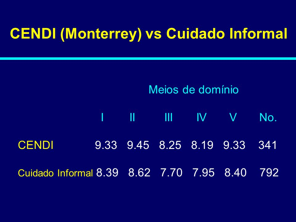CENDI (Monterrey) vs Cuidado Informal