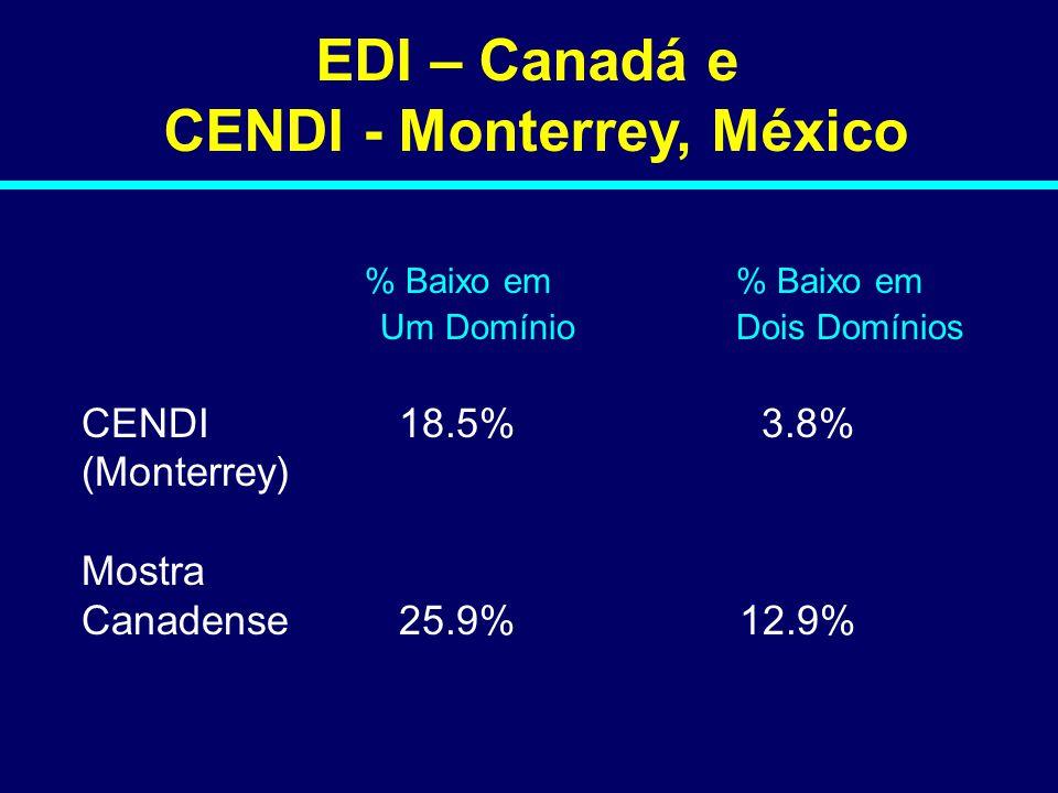 CENDI - Monterrey, México