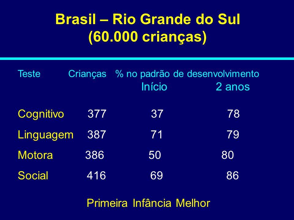 Brasil – Rio Grande do Sul