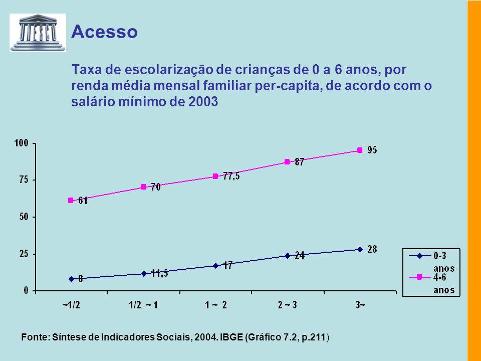 Acesso Taxa de escolarização de crianças de 0 a 6 anos, por renda média mensal familiar per-capita, de acordo com o salário mínimo de 2003