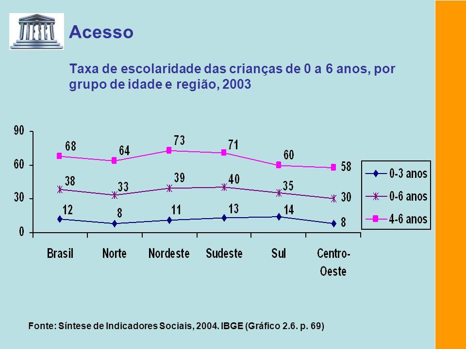 Acesso Taxa de escolaridade das crianças de 0 a 6 anos, por grupo de idade e região, 2003