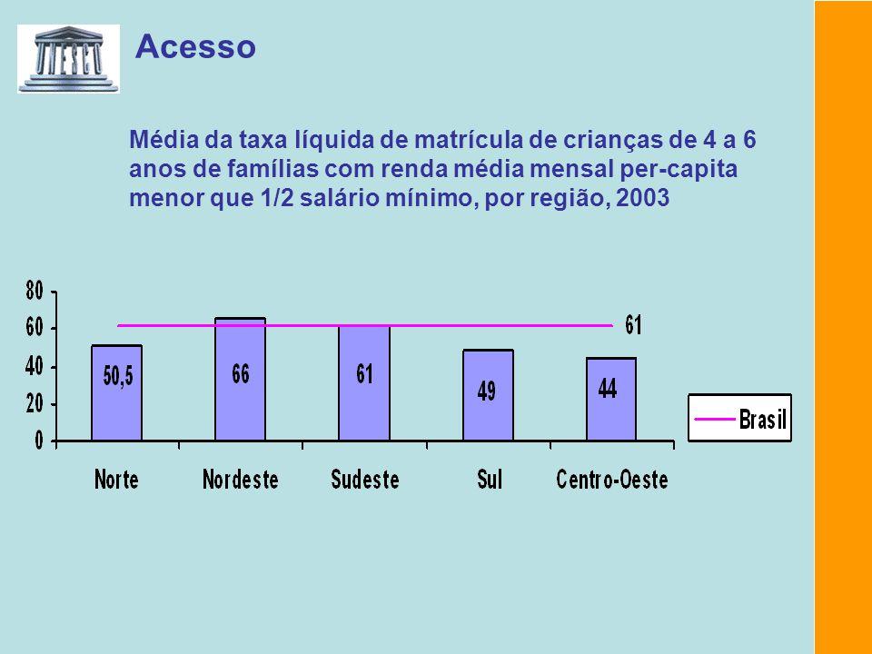 Acesso Média da taxa líquida de matrícula de crianças de 4 a 6 anos de famílias com renda média mensal per-capita menor que 1/2 salário mínimo, por região, 2003