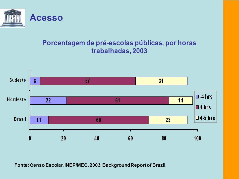 Porcentagem de pré-escolas públicas, por horas trabalhadas, 2003