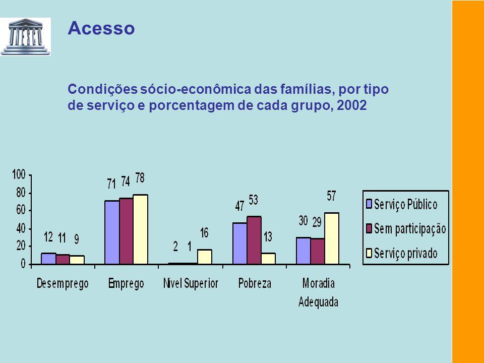 Acesso Condições sócio-econômica das famílias, por tipo de serviço e porcentagem de cada grupo, 2002.