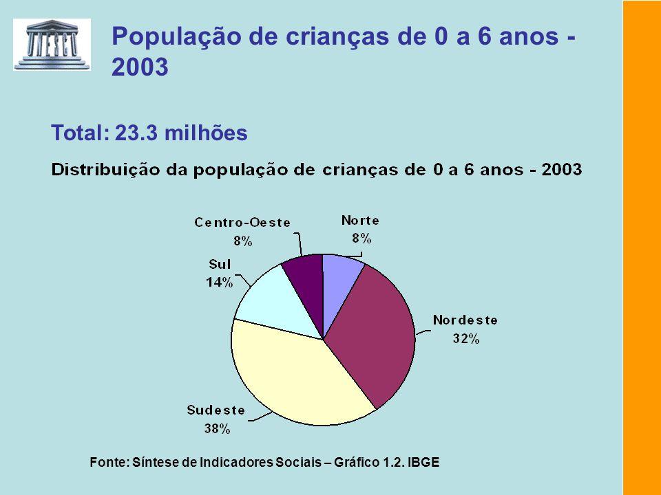 População de crianças de 0 a 6 anos - 2003