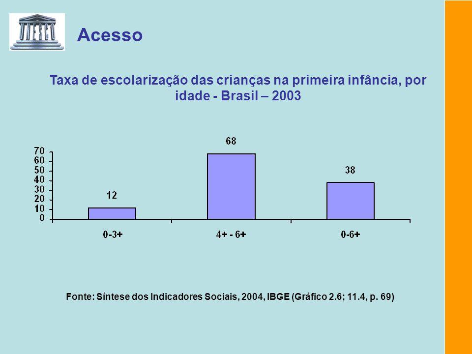 Acesso Taxa de escolarização das crianças na primeira infância, por idade - Brasil – 2003.
