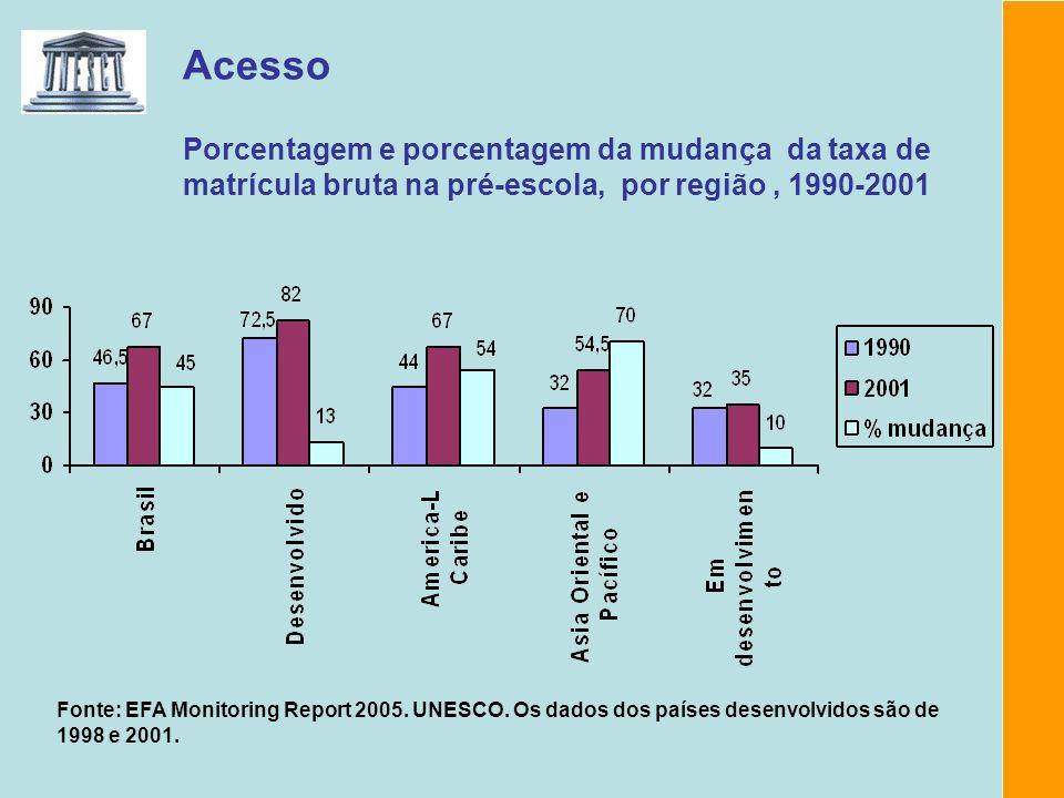 Acesso Porcentagem e porcentagem da mudança da taxa de matrícula bruta na pré-escola, por região , 1990-2001