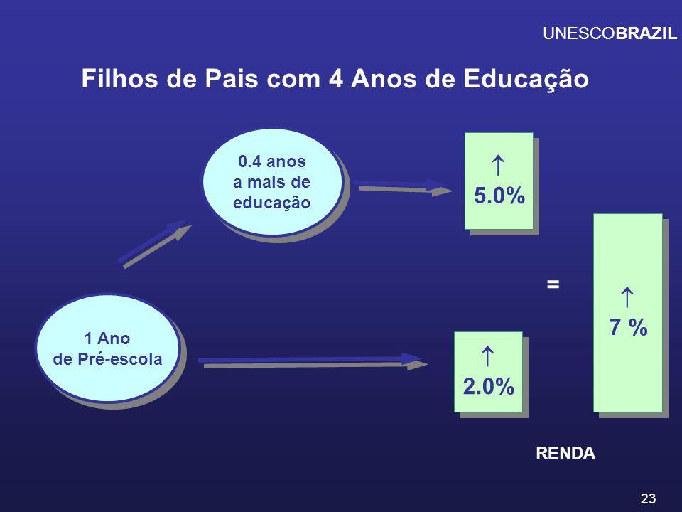 Filhos de Pais com 4 Anos de Educação