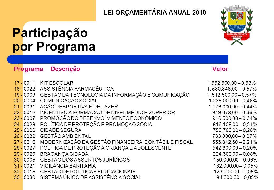 Participação por Programa
