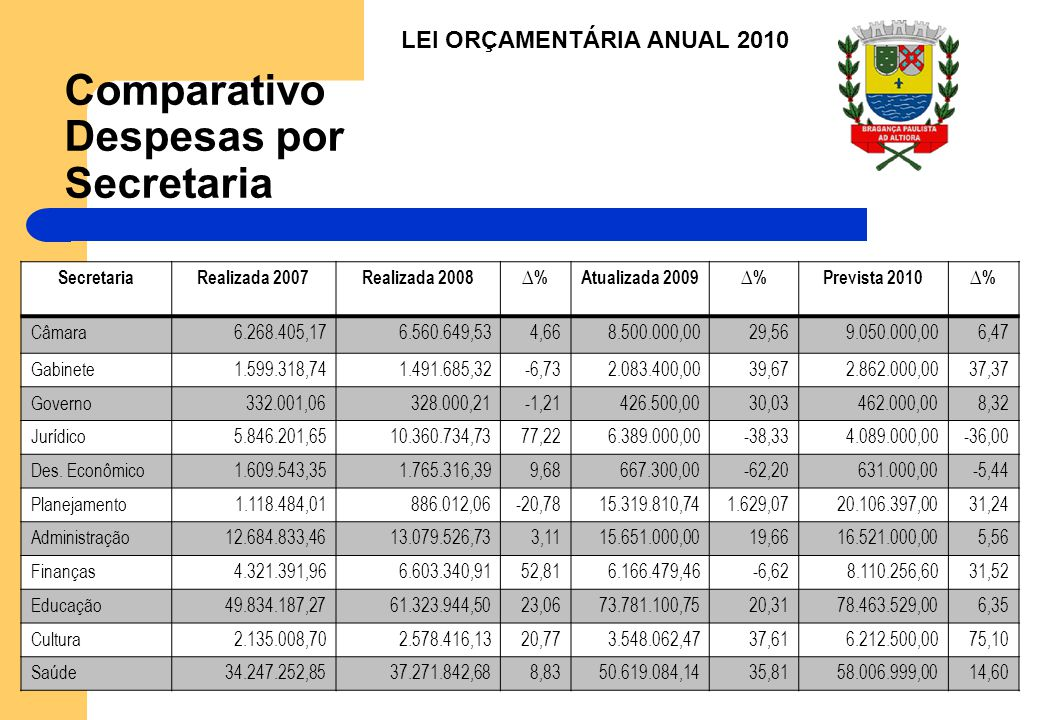 Comparativo Despesas por Secretaria