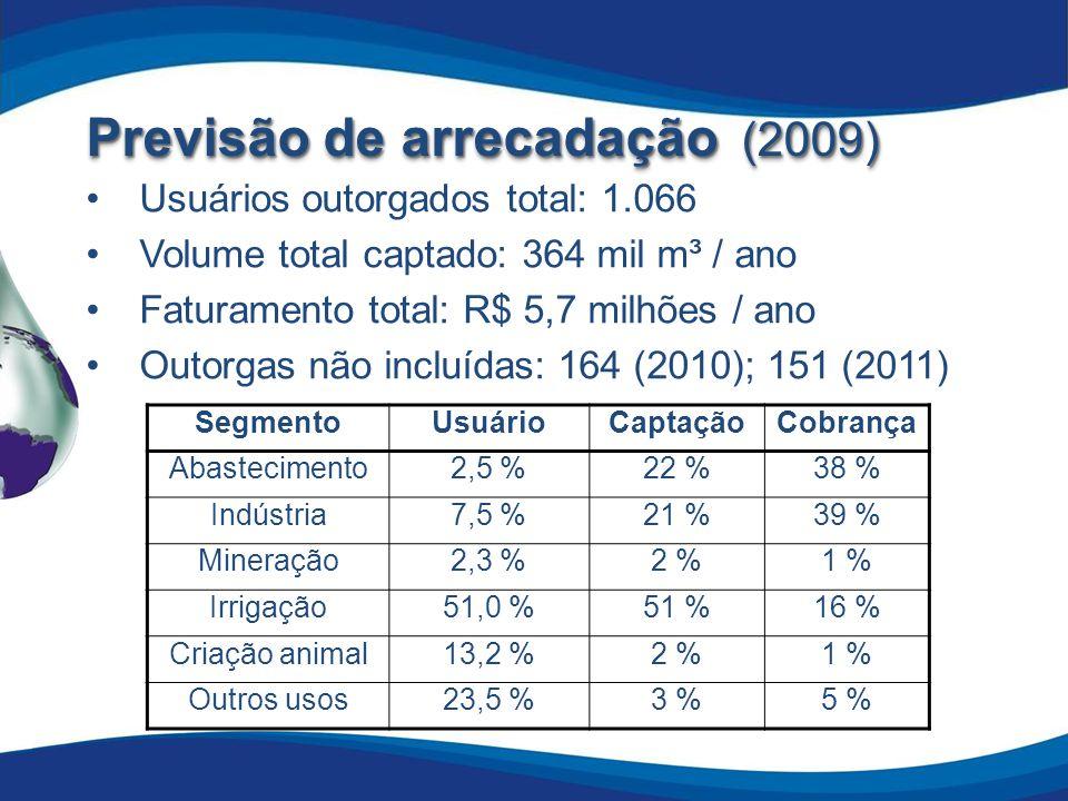 Previsão de arrecadação (2009)