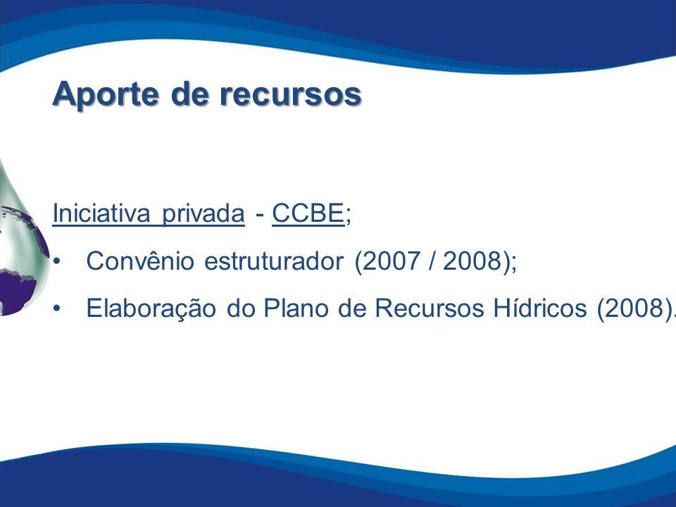 Aporte de recursos Iniciativa privada - CCBE;