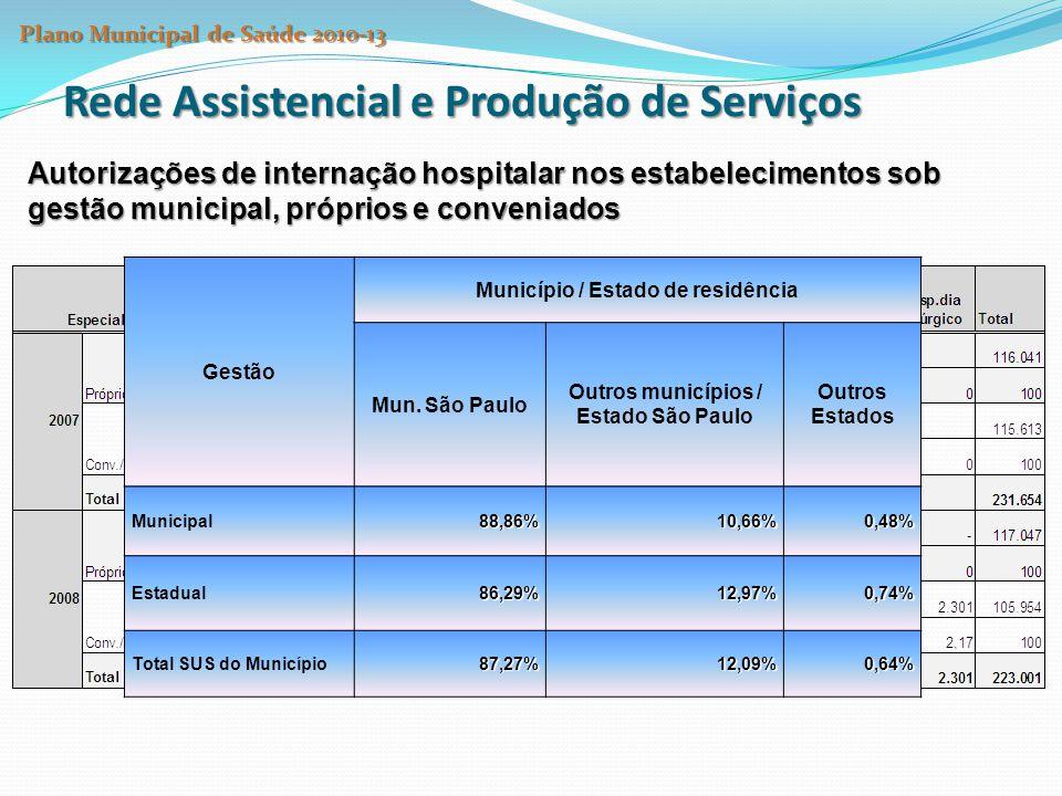 Rede Assistencial e Produção de Serviços