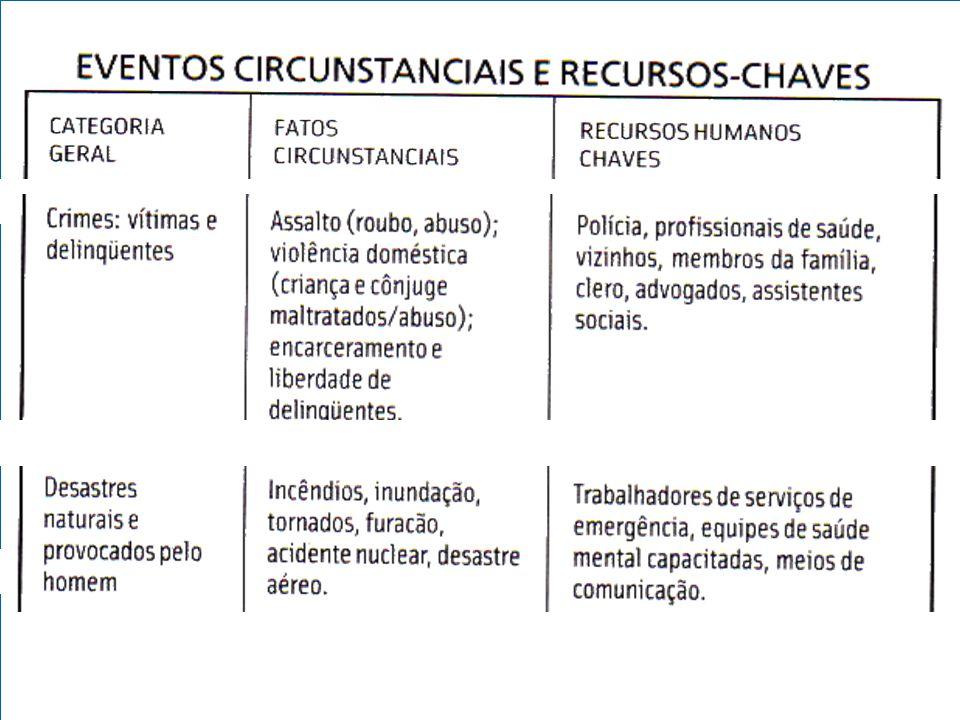 Eventos circunstanciais e Recursos