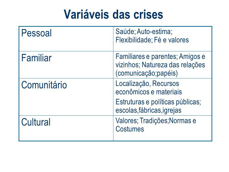 Variáveis das crises Pessoal Familiar Comunitário Cultural