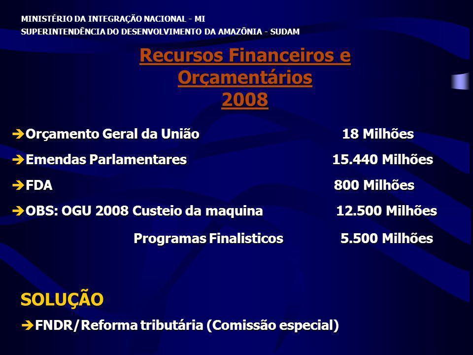 Recursos Financeiros e Orçamentários 2008