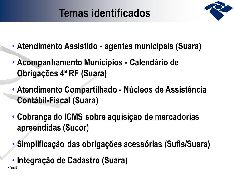 Temas identificados Atendimento Assistido - agentes municipais (Suara)