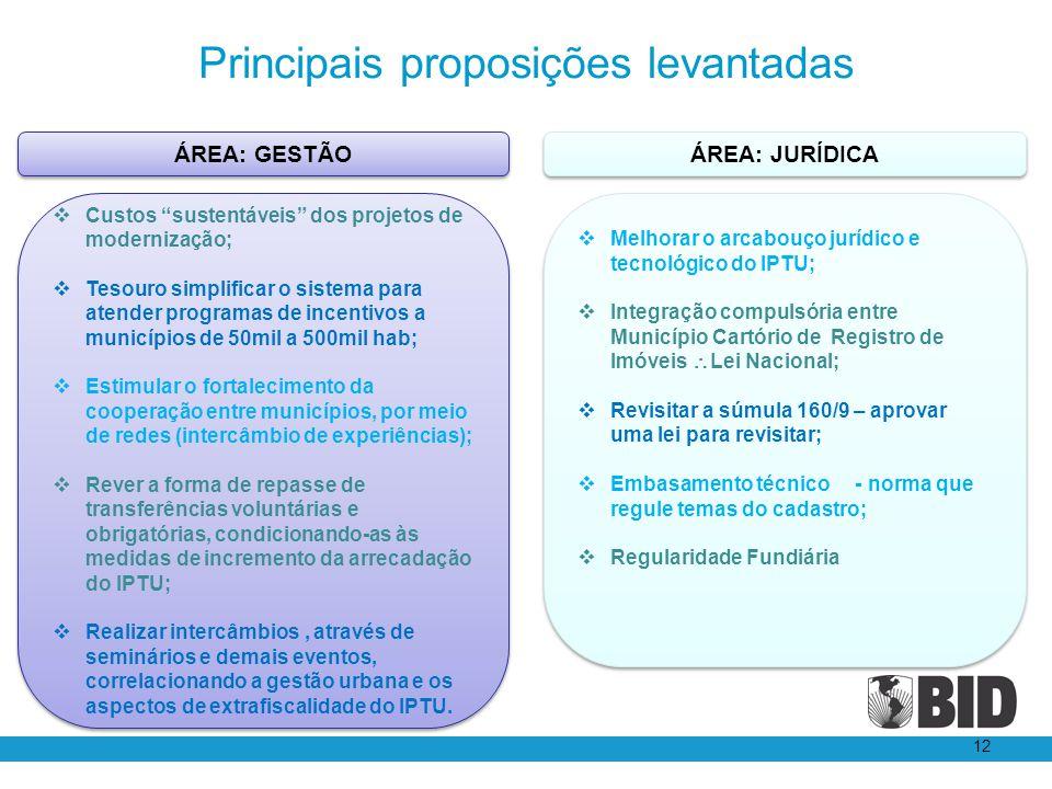 Principais proposições levantadas