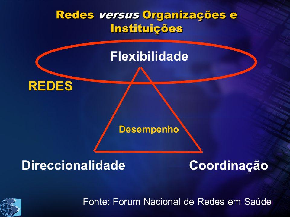 Redes versus Organizações e Instituições