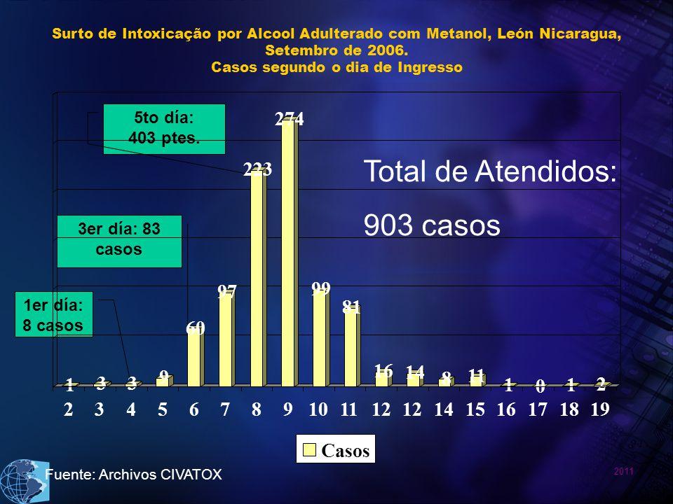 Total de Atendidos: 903 casos 1 3 9 60 97 223 274 99 81 16 14 8 11 2 4