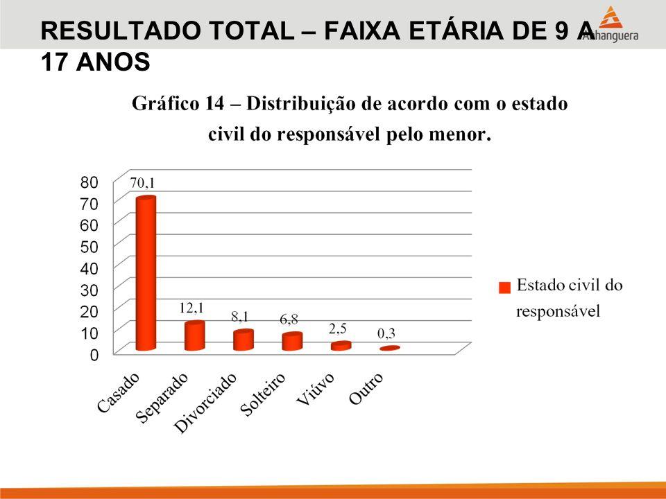 RESULTADO TOTAL – FAIXA ETÁRIA DE 9 A 17 ANOS