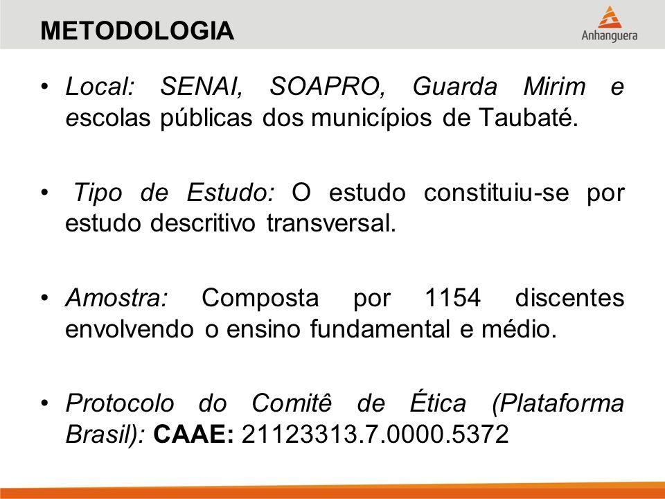METODOLOGIA Local: SENAI, SOAPRO, Guarda Mirim e escolas públicas dos municípios de Taubaté.