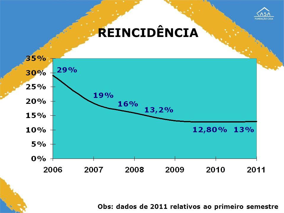 REINCIDÊNCIA Obs: dados de 2011 relativos ao primeiro semestre