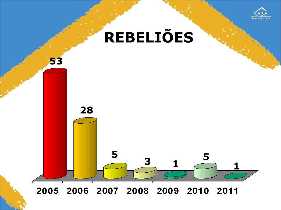 REBELIÕES 53 28 5 5 3 1 1