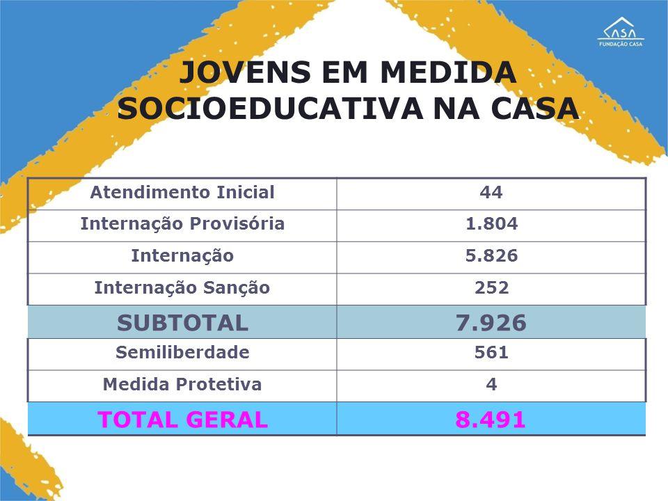 JOVENS EM MEDIDA SOCIOEDUCATIVA NA CASA Internação Provisória