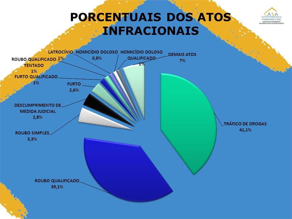 PORCENTUAIS DOS ATOS INFRACIONAIS