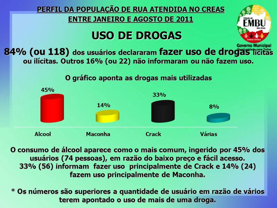 PERFIL DA POPULAÇÃO DE RUA ATENDIDA NO CREAS
