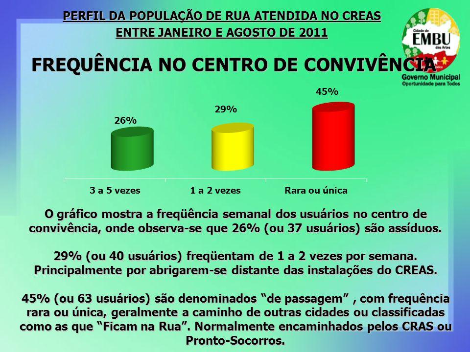 FREQUÊNCIA NO CENTRO DE CONVIVÊNCIA