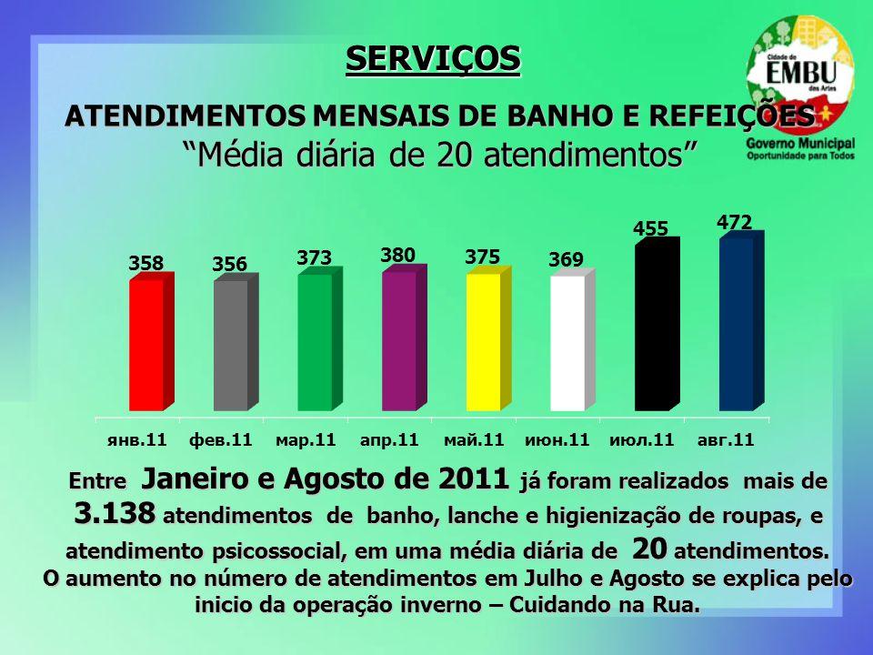 ATENDIMENTOS MENSAIS DE BANHO E REFEIÇÕES